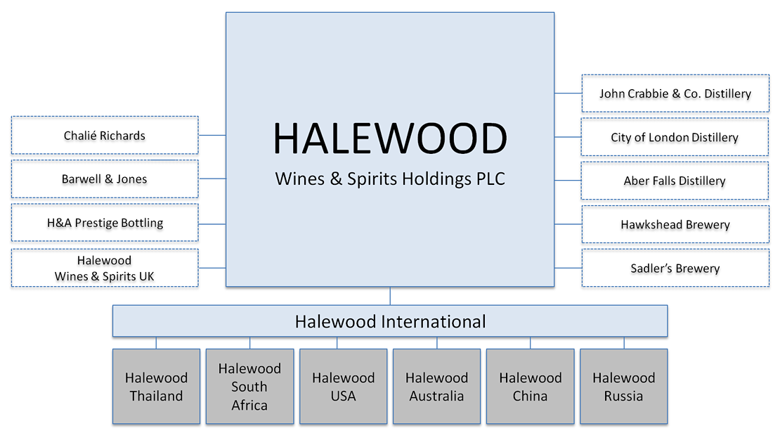 Halewood Corporate Structure